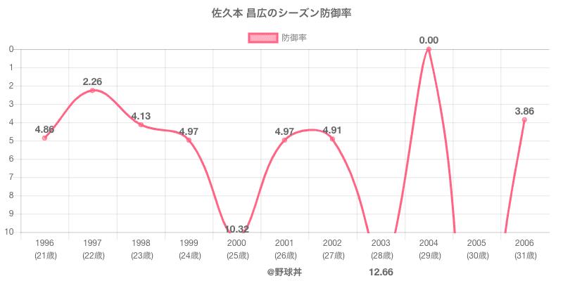 佐久本 昌広のシーズン防御率
