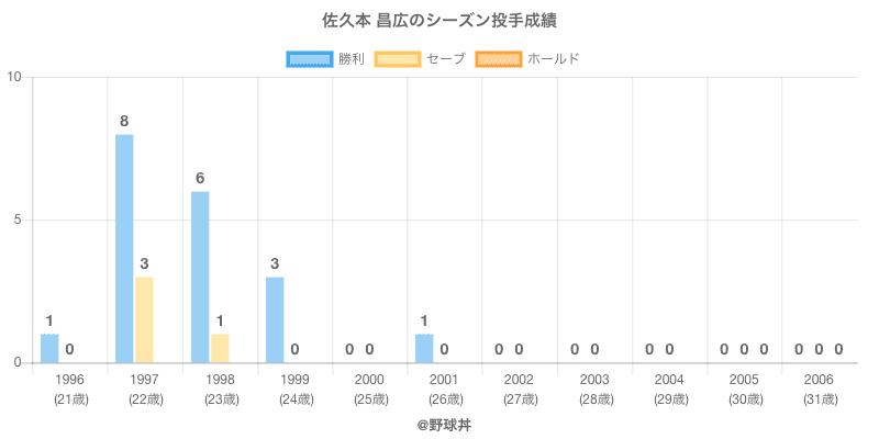 #佐久本 昌広のシーズン投手成績