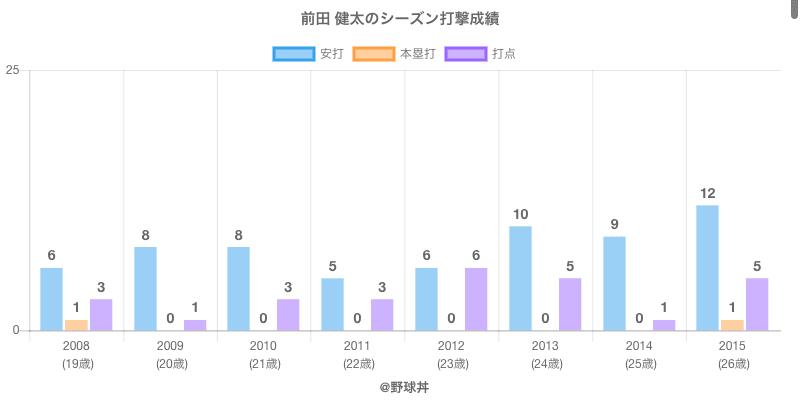 #前田 健太のシーズン打撃成績