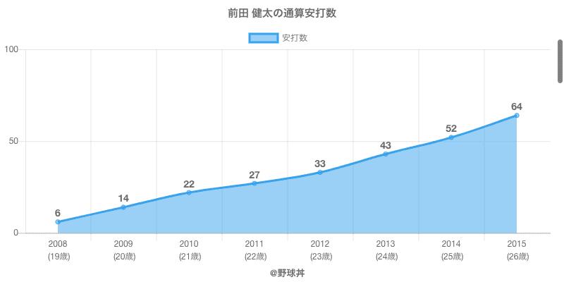 #前田 健太の通算安打数