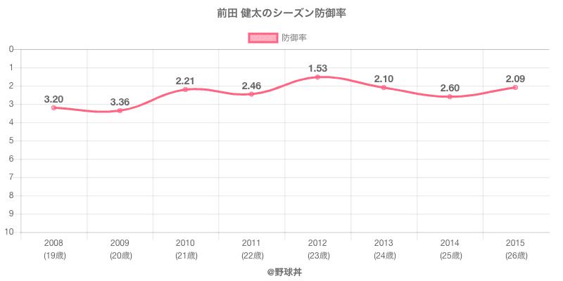 前田 健太のシーズン防御率
