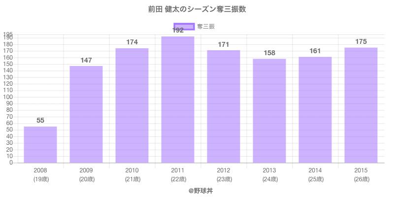 #前田 健太のシーズン奪三振数