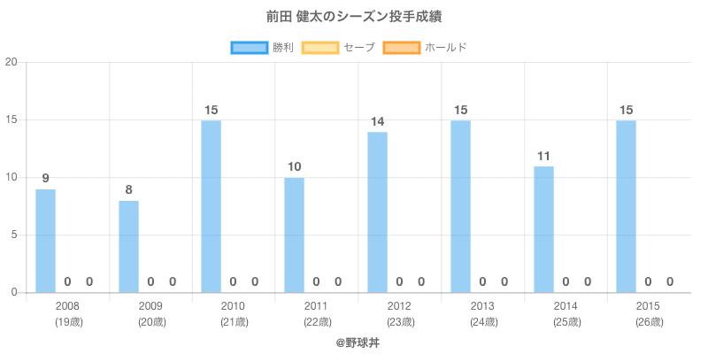 #前田 健太のシーズン投手成績