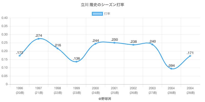 立川 隆史のシーズン打率