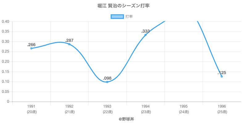 堀江 賢治のシーズン打率