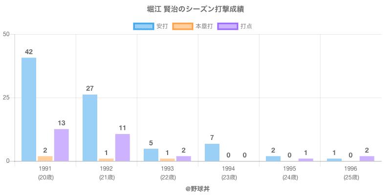 #堀江 賢治のシーズン打撃成績