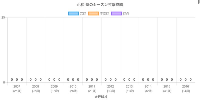 #小松 聖のシーズン打撃成績
