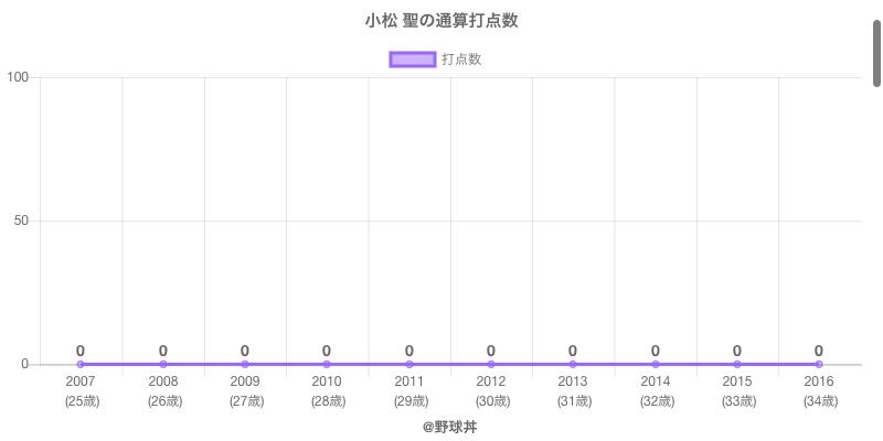 #小松 聖の通算打点数