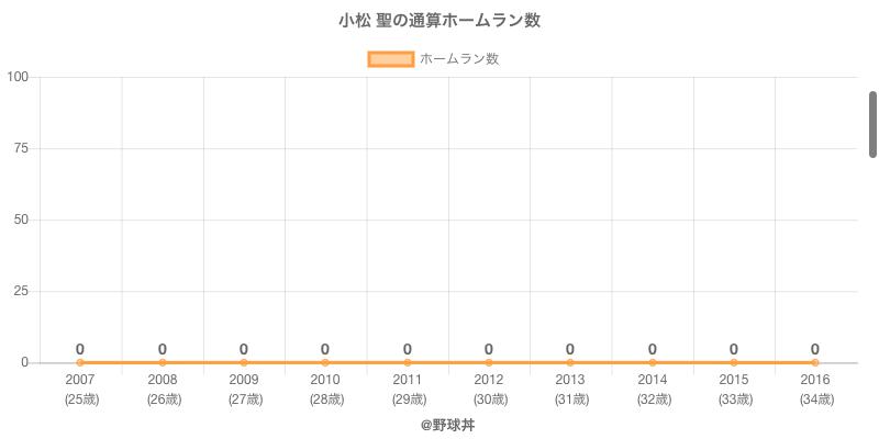 #小松 聖の通算ホームラン数