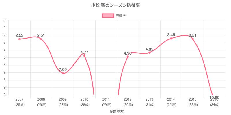 小松 聖のシーズン防御率