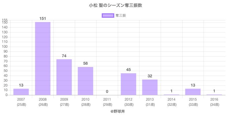 #小松 聖のシーズン奪三振数