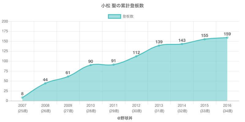 #小松 聖の累計登板数