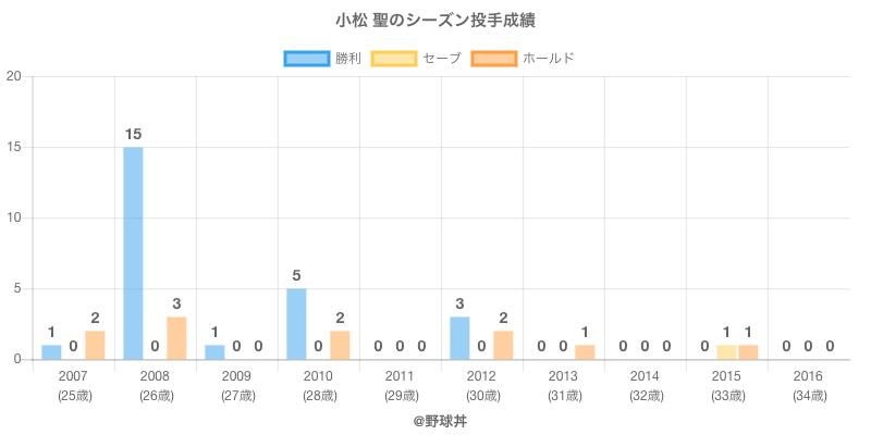 #小松 聖のシーズン投手成績
