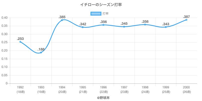 イチローのシーズン打率