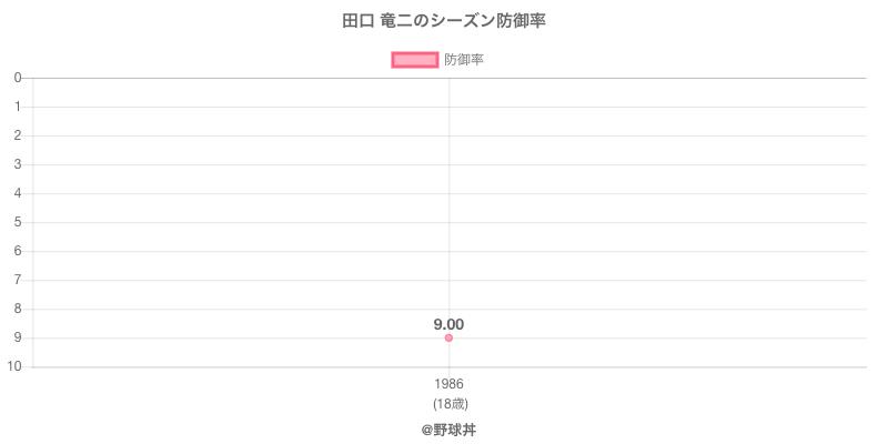 田口 竜二のシーズン防御率