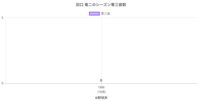 #田口 竜二のシーズン奪三振数