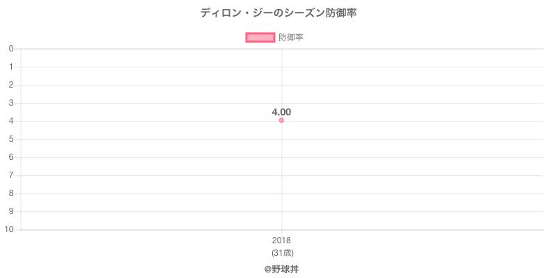 ディロン・ジーのシーズン防御率