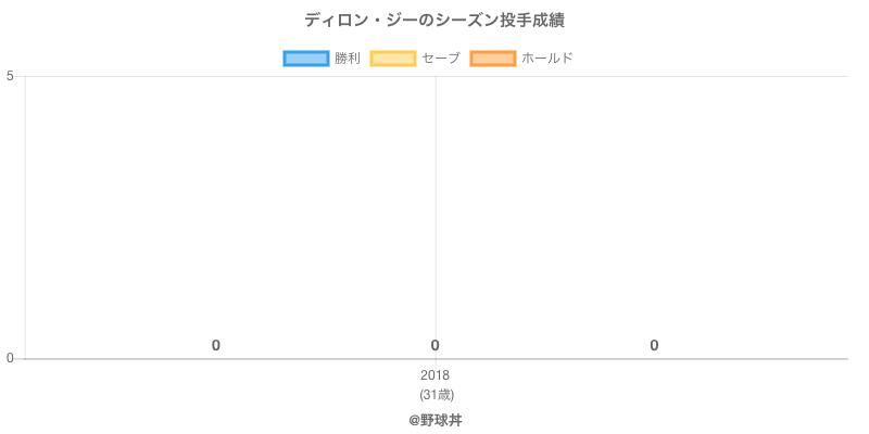 #ディロン・ジーのシーズン投手成績