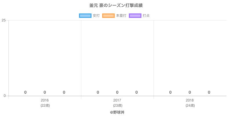 #釜元 豪のシーズン打撃成績