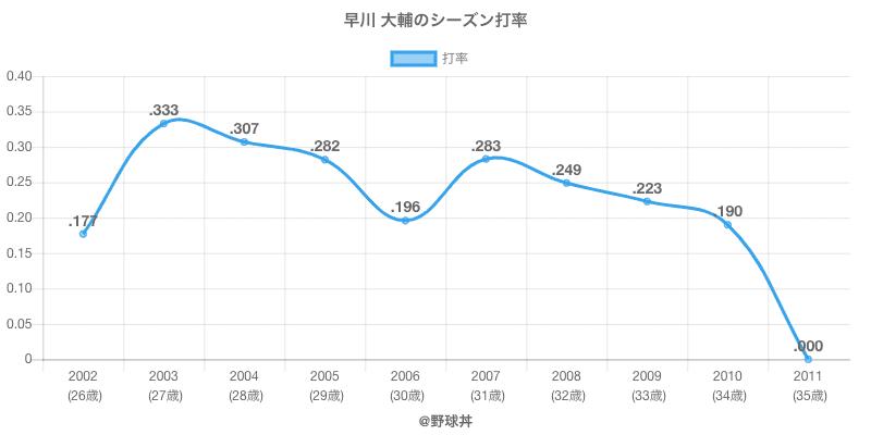早川 大輔のシーズン打率
