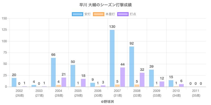 #早川 大輔のシーズン打撃成績