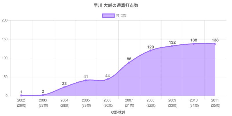 #早川 大輔の通算打点数