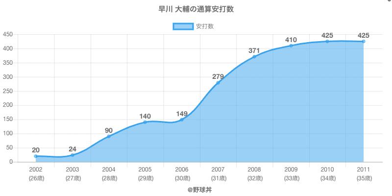 #早川 大輔の通算安打数
