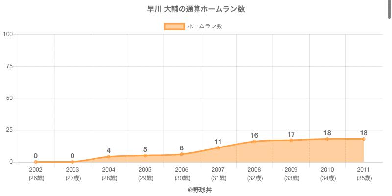 #早川 大輔の通算ホームラン数