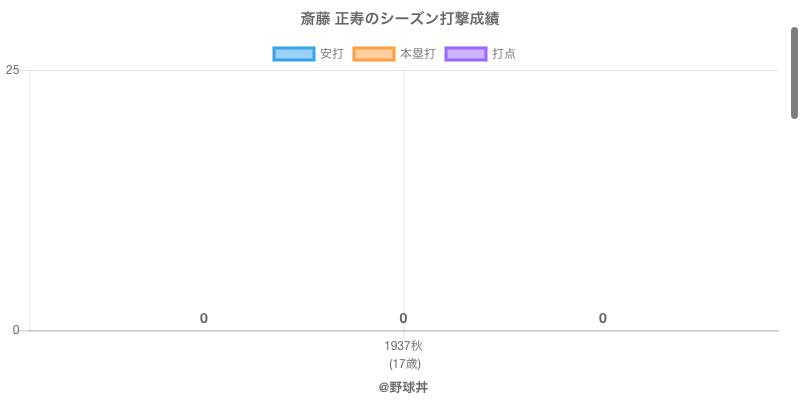 #斎藤 正寿のシーズン打撃成績
