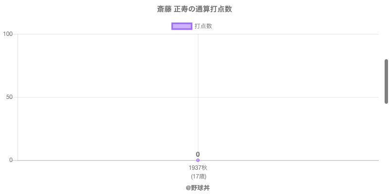 #斎藤 正寿の通算打点数