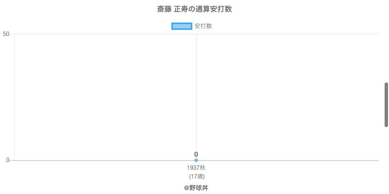 #斎藤 正寿の通算安打数