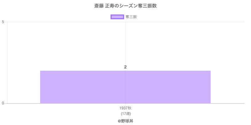 #斎藤 正寿のシーズン奪三振数