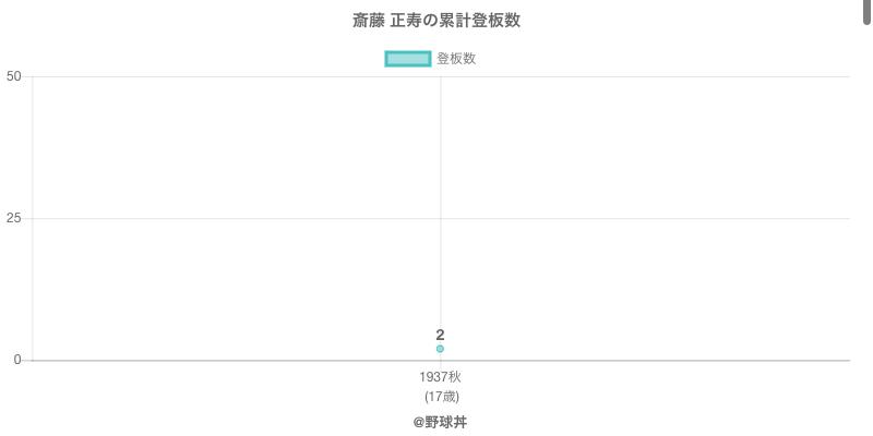 #斎藤 正寿の累計登板数