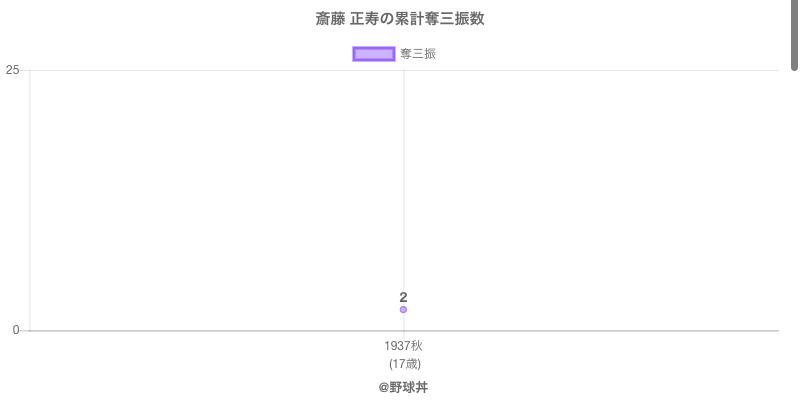 #斎藤 正寿の累計奪三振数