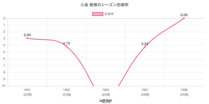小島 善博のシーズン防御率