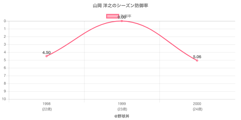 山岡 洋之のシーズン防御率