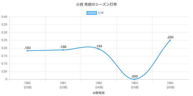 小西 秀朗のシーズン打率