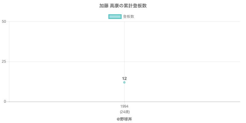 #加藤 高康の累計登板数