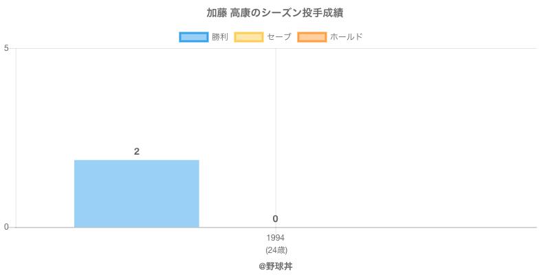 #加藤 高康のシーズン投手成績