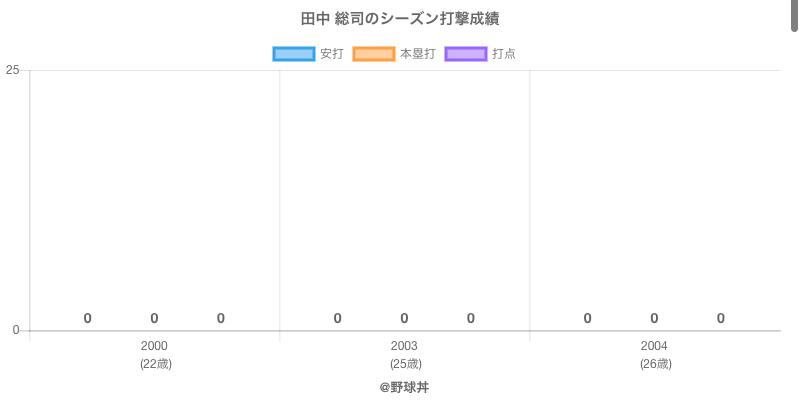 #田中 総司のシーズン打撃成績