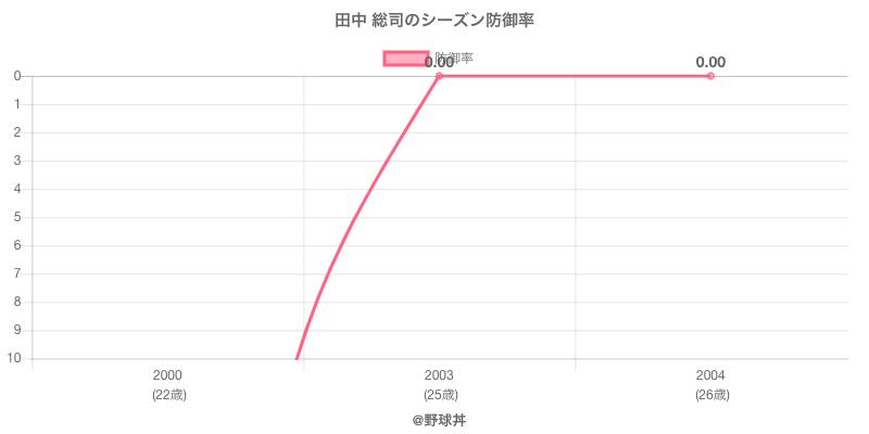 田中 総司のシーズン防御率