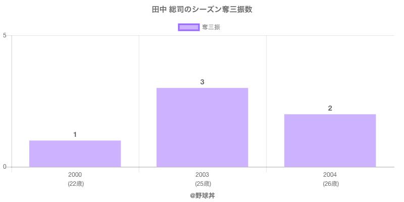 #田中 総司のシーズン奪三振数