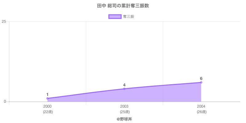 #田中 総司の累計奪三振数