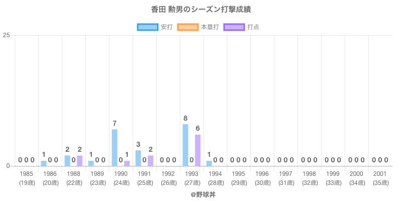 #香田 勲男のシーズン打撃成績
