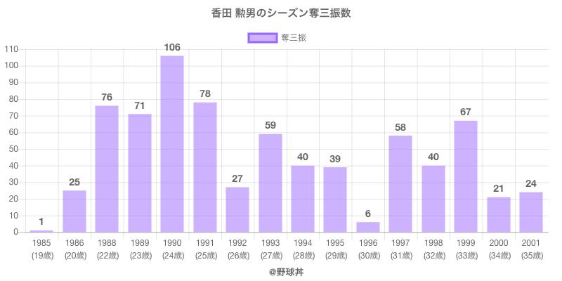 #香田 勲男のシーズン奪三振数