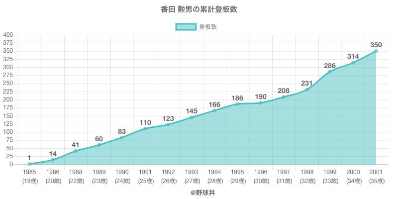 #香田 勲男の累計登板数