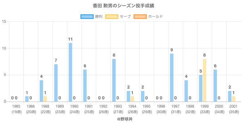 #香田 勲男のシーズン投手成績