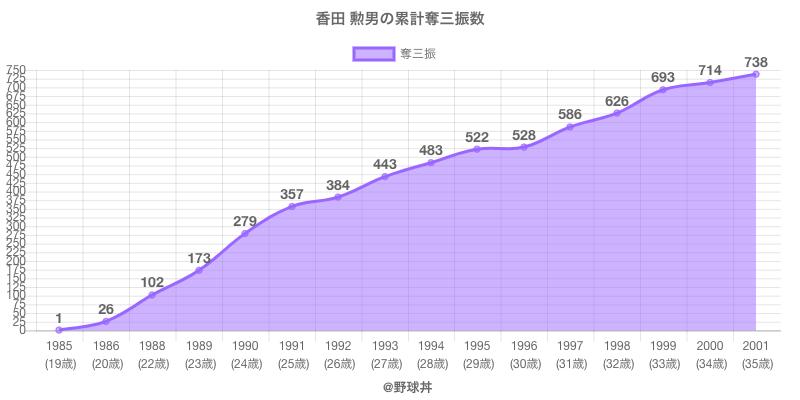 #香田 勲男の累計奪三振数