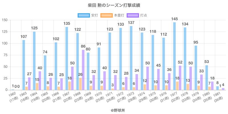 #柴田 勲のシーズン打撃成績