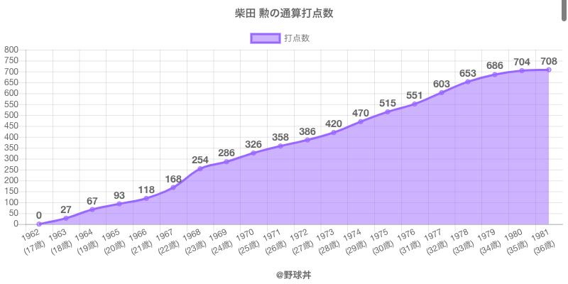 #柴田 勲の通算打点数